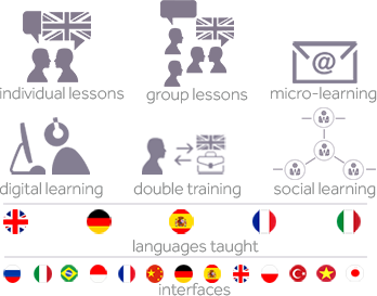 A complete solution for all your linguistic training needs
